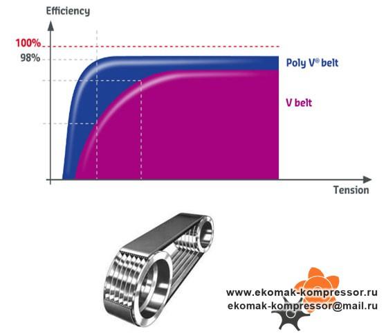 Технологическая и эффективная трансмиссия
