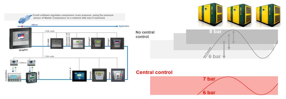ECO6I центральное управление для нескольких компрессорных установок