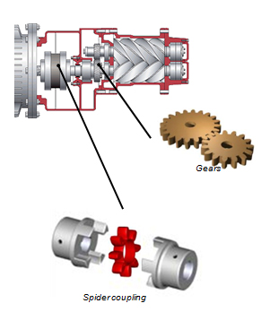 Привод компрессора